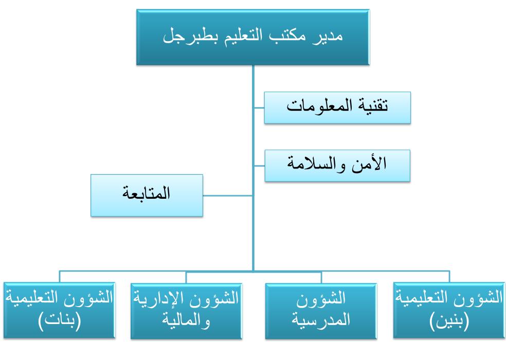 الهيكلة2